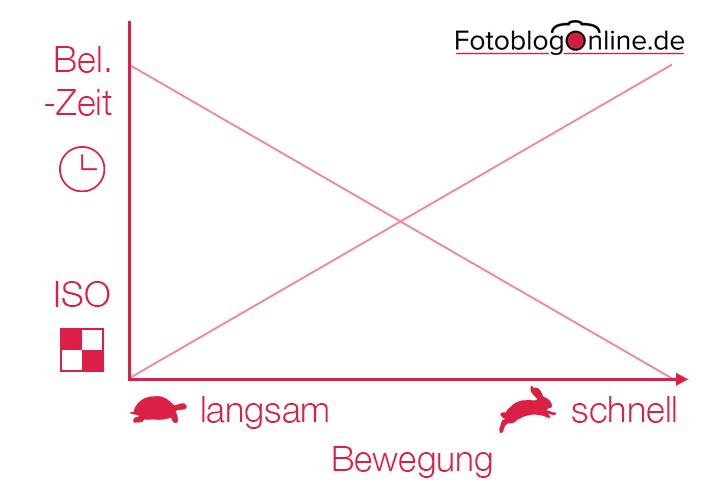 Verhältnis ISO-Belichtungszeit