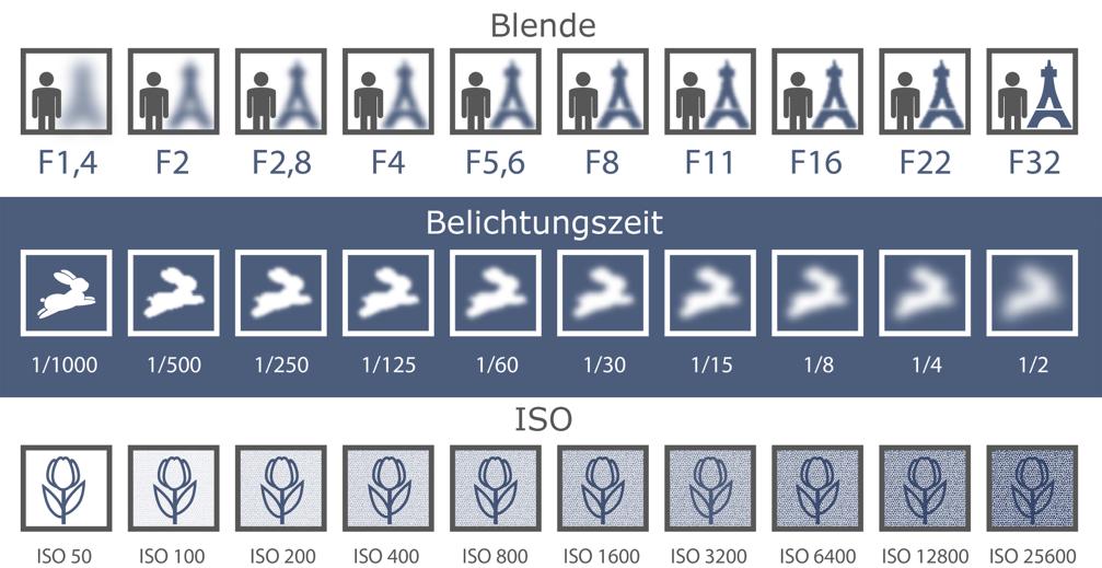 Schaubild Blende, ISO, Belichtungszeit